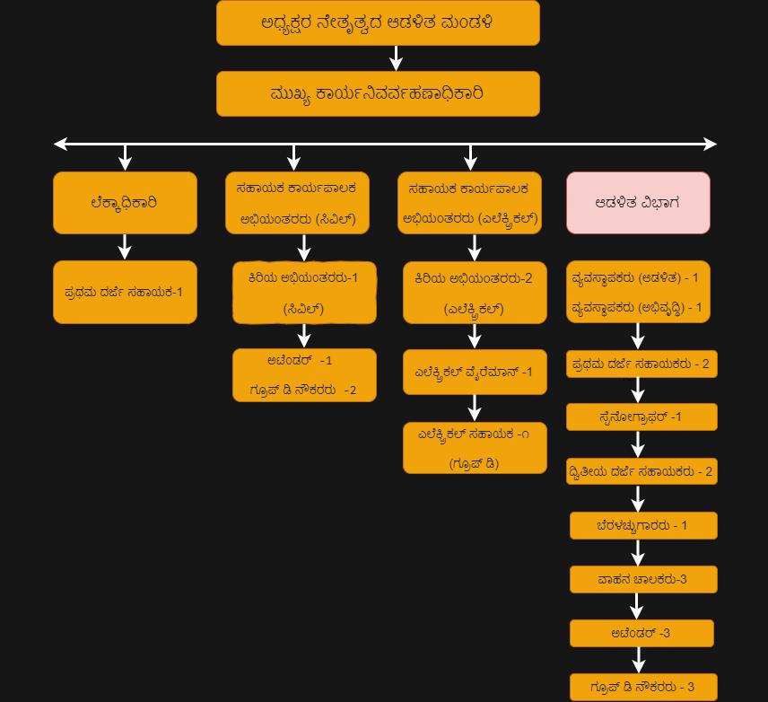 organization-structure-kannada